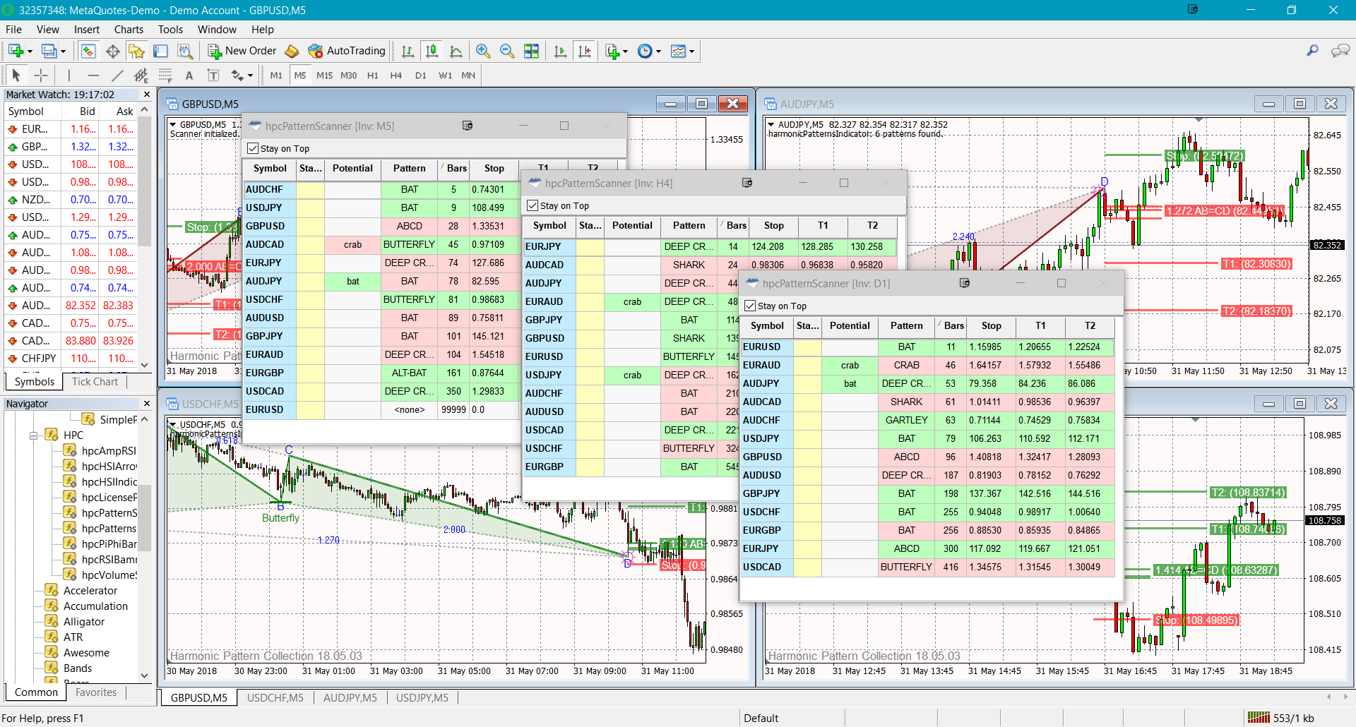 Divergence Software, Inc  - Harmonic Pattern Collection MetaTrader 4